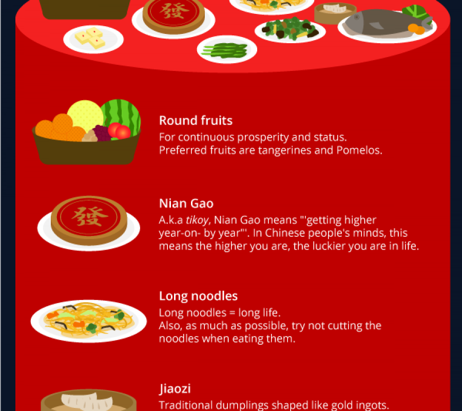 lucky food for chinese new year visual ly lucky food for chinese new year visual ly