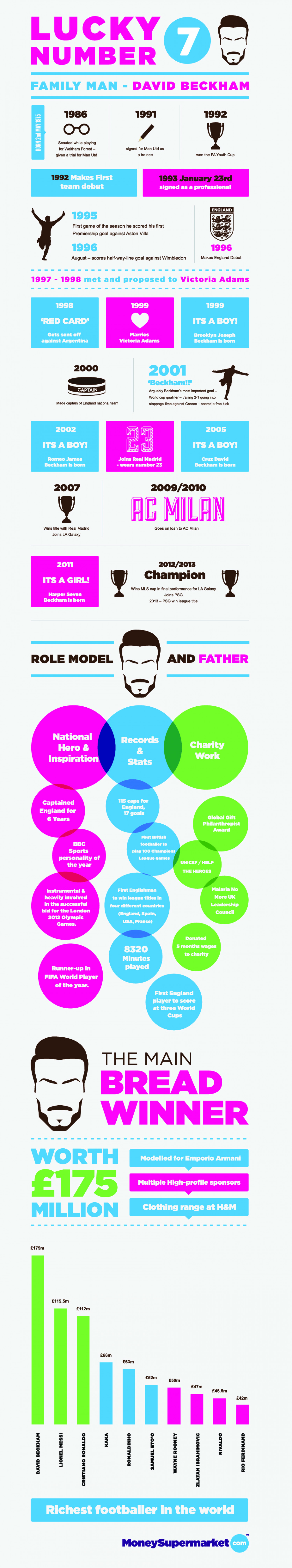 Lucky Number 7 - Family Man David Beckham Infographic