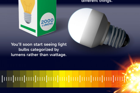 Lumens vs. Watts Infographic
