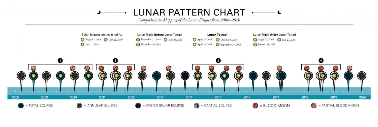 Lunar Pattern Chart Infographic