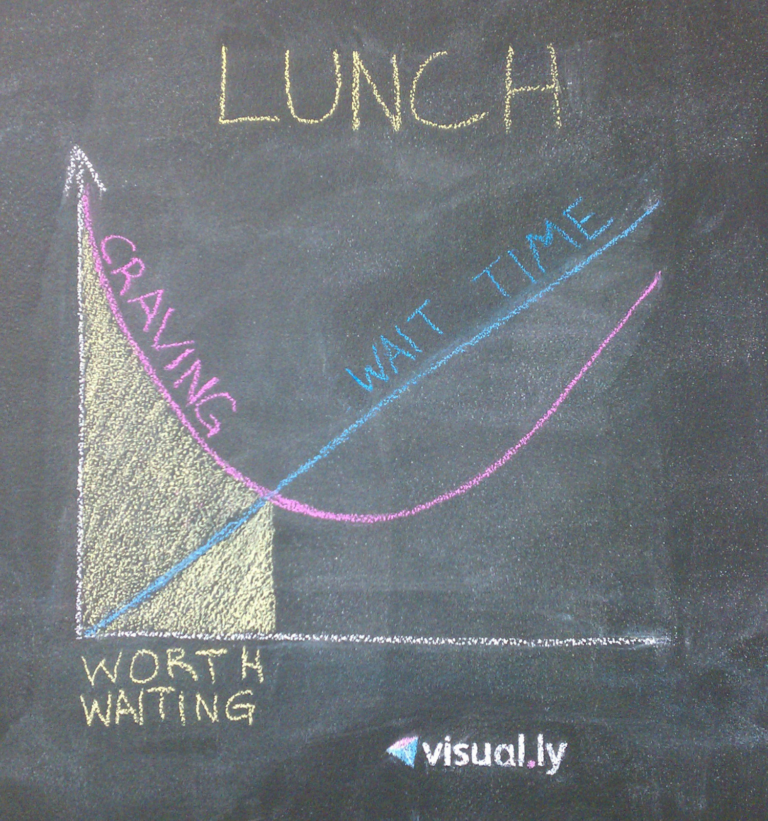 Lunch Infographic