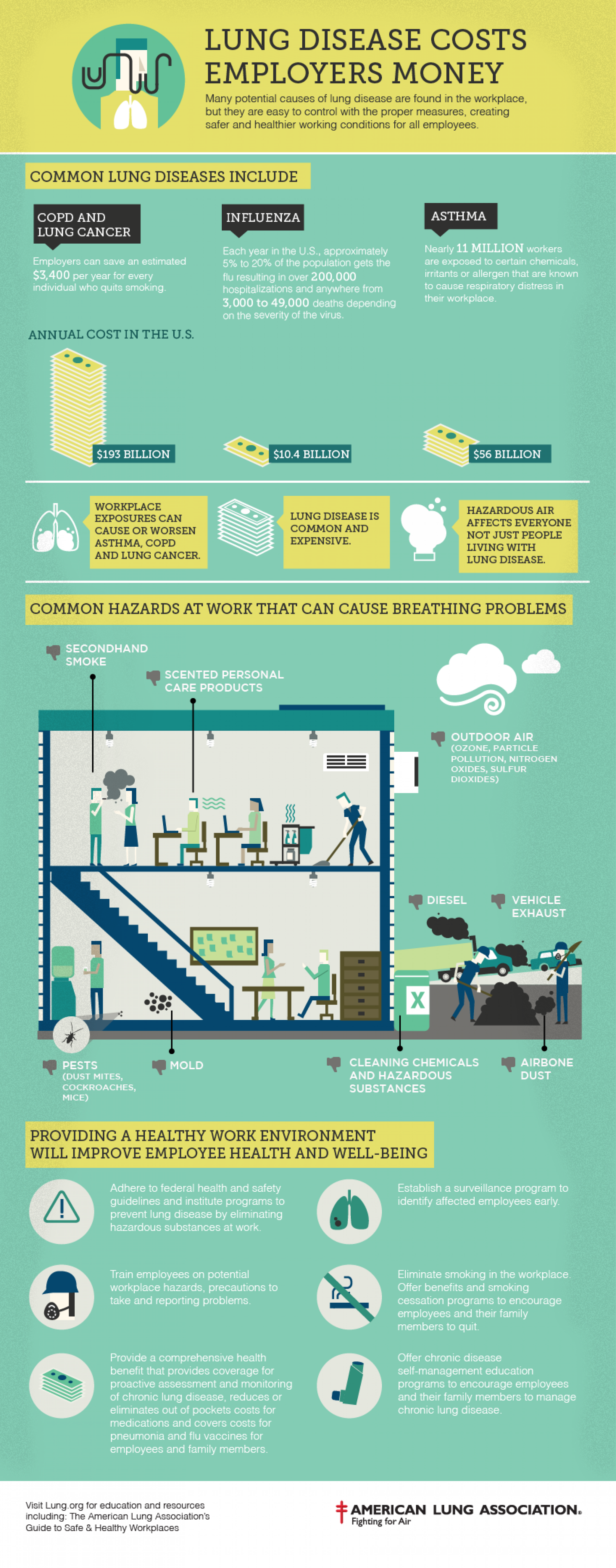 Lung Disease Costs Employers Money Infographic