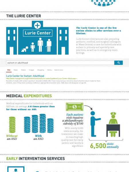 Lurie Center - Autism Awareness Infographic