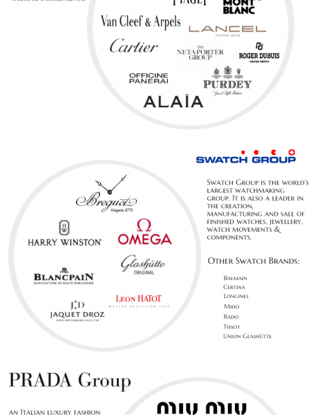 The Lux Worldwide Guide To The Top Luxury Groups Infographic