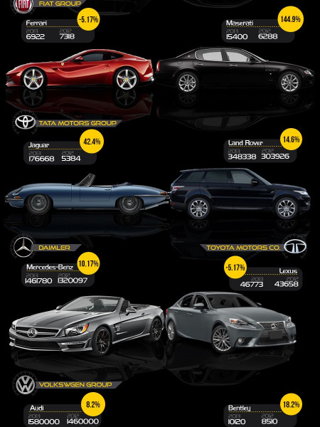 Luxury Car Market Growth In The Uk Visual Ly