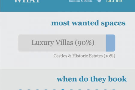 Luxury travel in Italy Infographic Infographic