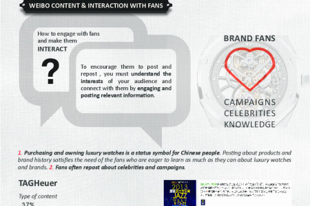 Luxury Watches: Who leads in Chinese social media? Infographic