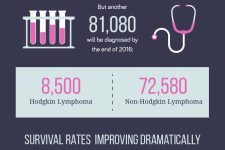 """Lymphoma: Our """"Most Curable"""" Cancer Infographic"""