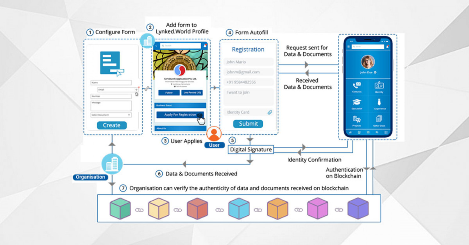 Lynked.World Features: Configurable Forms Infographic