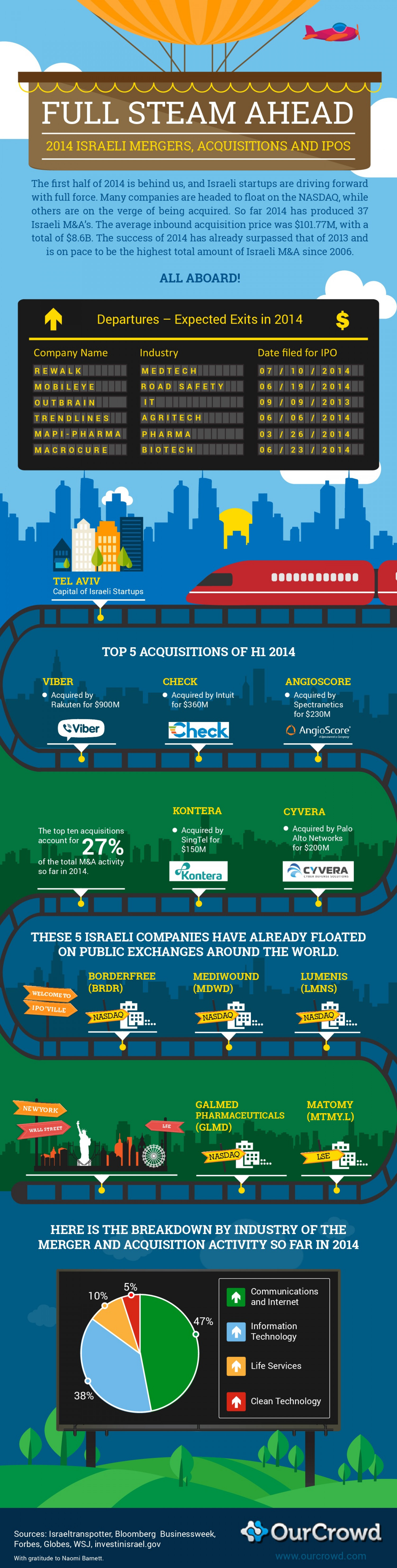 M&A and IPO Activity of Israeli companies, 1H 2014 Infographic