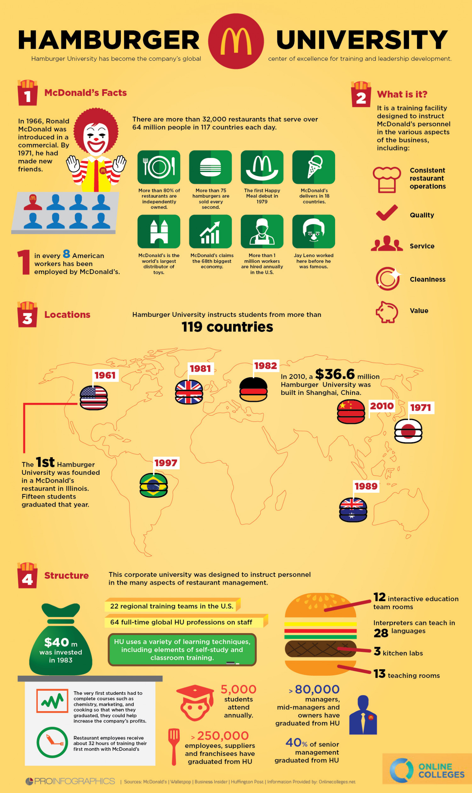 What is the mac donald's Hamburger University ? Infographic