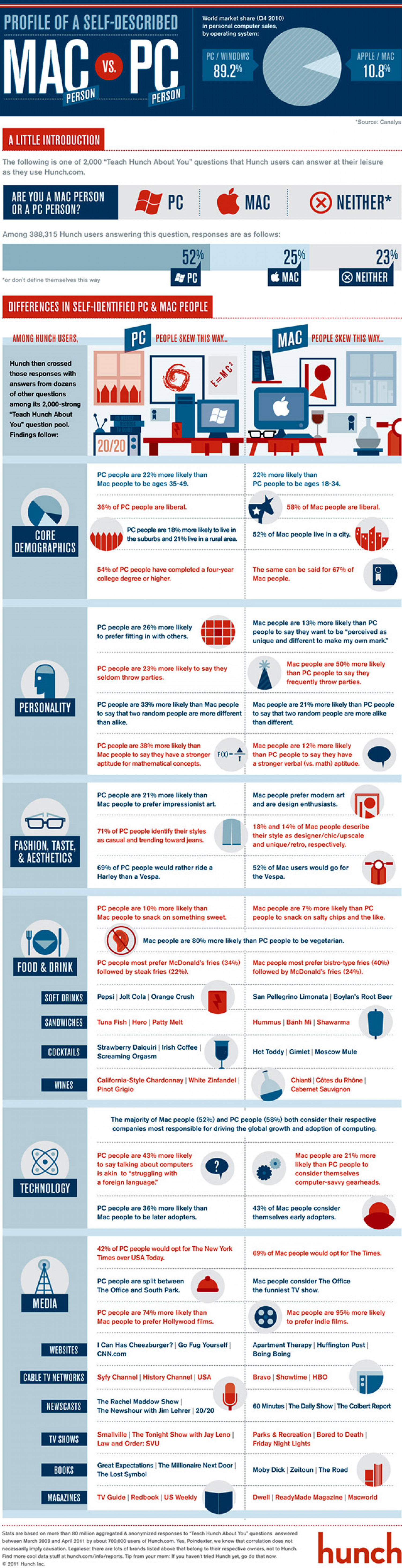 Mac vs. PC: A Hunch Rematch Infographic