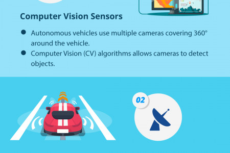 Machine Intelligence Unleashes Autonomous Transportation Infographic