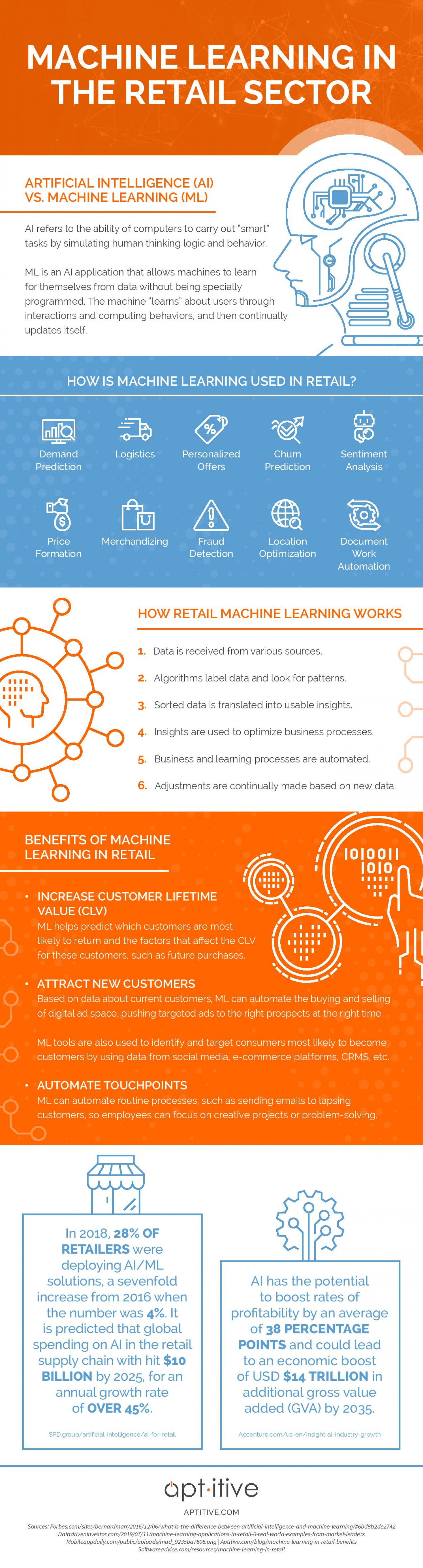 Machine Learning In The Retail Industry [infographic] 1