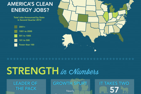 Made in America: Clean Energy Jobs Infographic