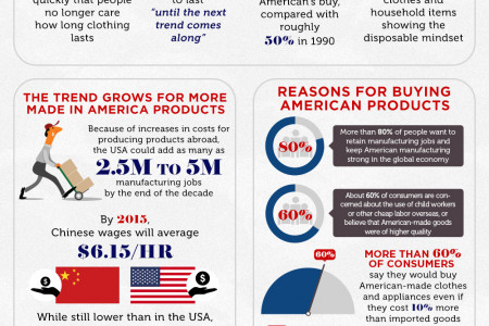 Made in the USA Infographic