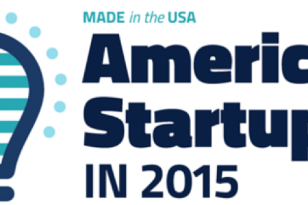 Made in the USA: American Startups in 2015 Infographic