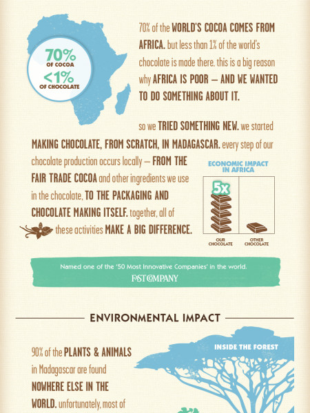 Madecasse Chocolate Infographic