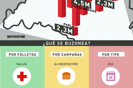 Madrid, la capital del buzoneo Infographic