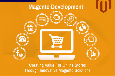 Magento Development | Innovegic Solutions Infographic