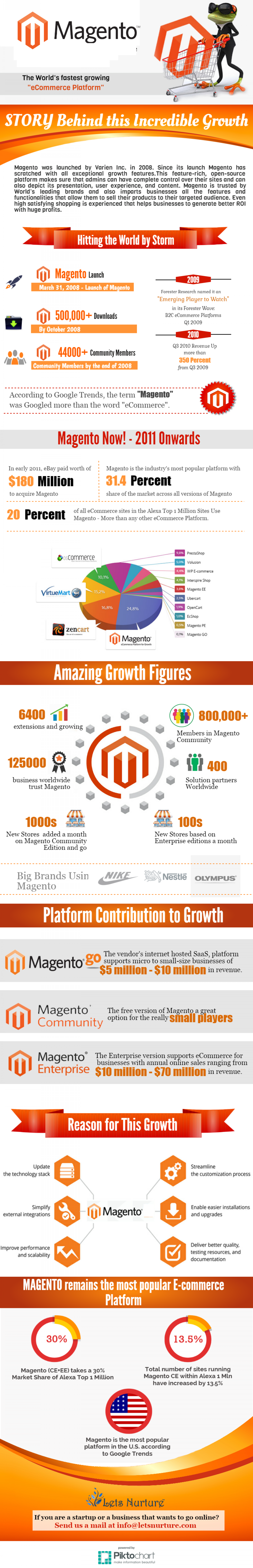 Magento: eCommerce platforms and solutions for selling online Infographic