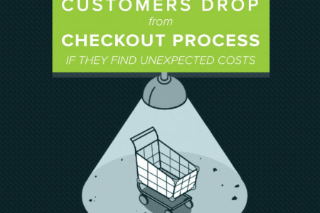 Magento One Step Checkout Infographic