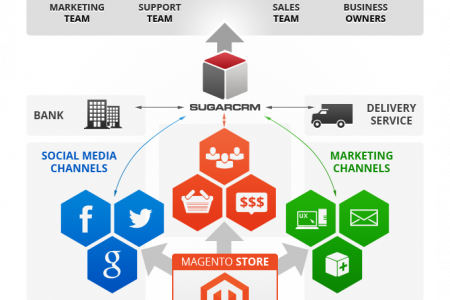 Magento SugarCRM Bridge by Amasty Infographic