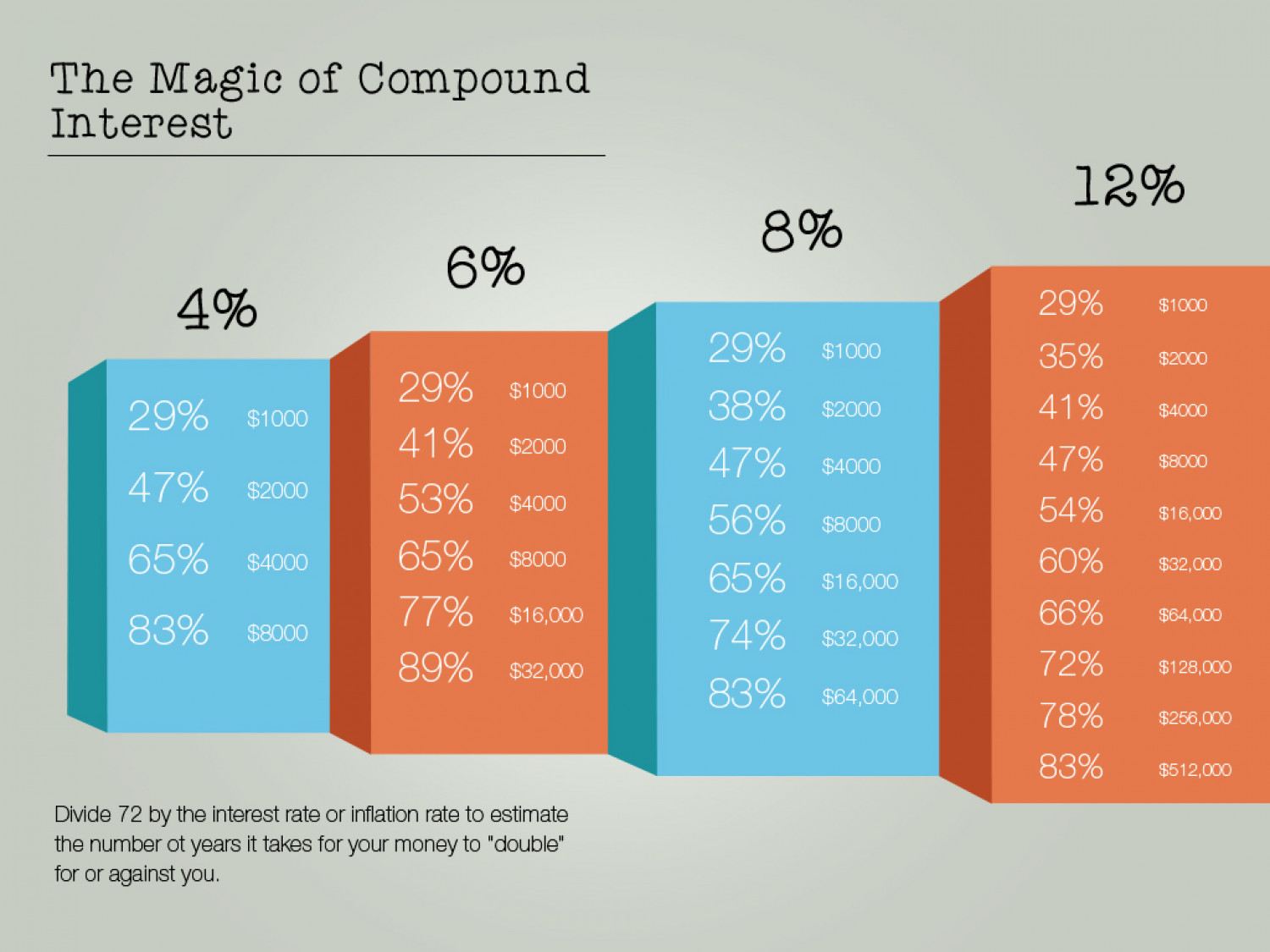 The Magic of Compound Interest Infographic