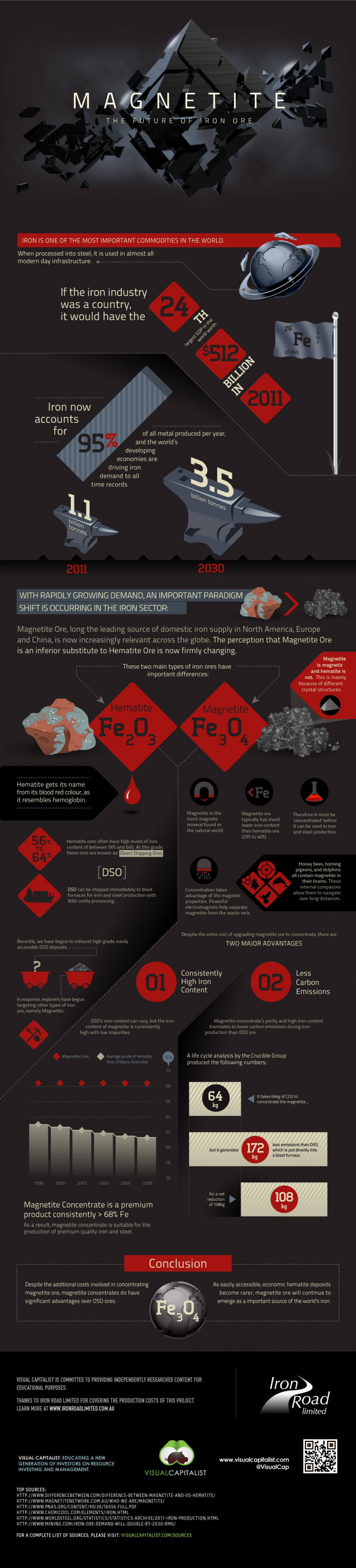 Magnetite: The Future of Iron Ore Infographic