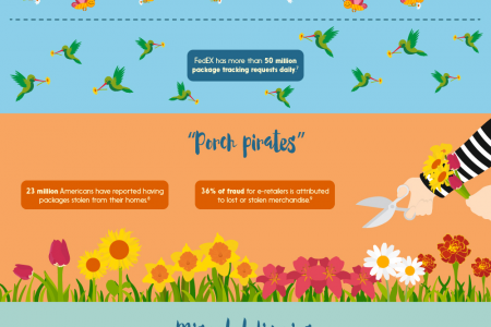 Mailing Mother Dearest: The Cost and Chaos of Shipping on Mother's Day and Father's Day Infographic