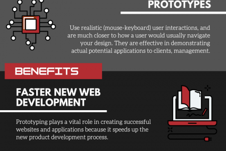 Main Types & Benefits of Rapid Prototyping Infographic