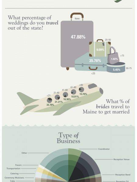 Maine Wedding Survey Results Infographic