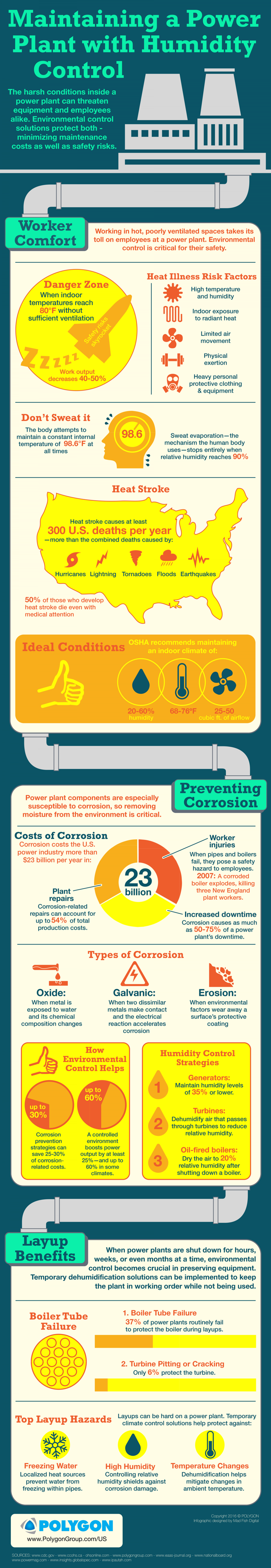 Maintaining a Power Plant with Humidity Control Infographic