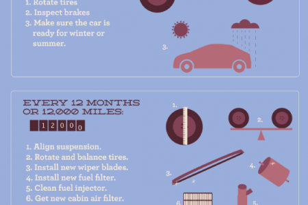 Maintenance for the Life of Your Car Infographic