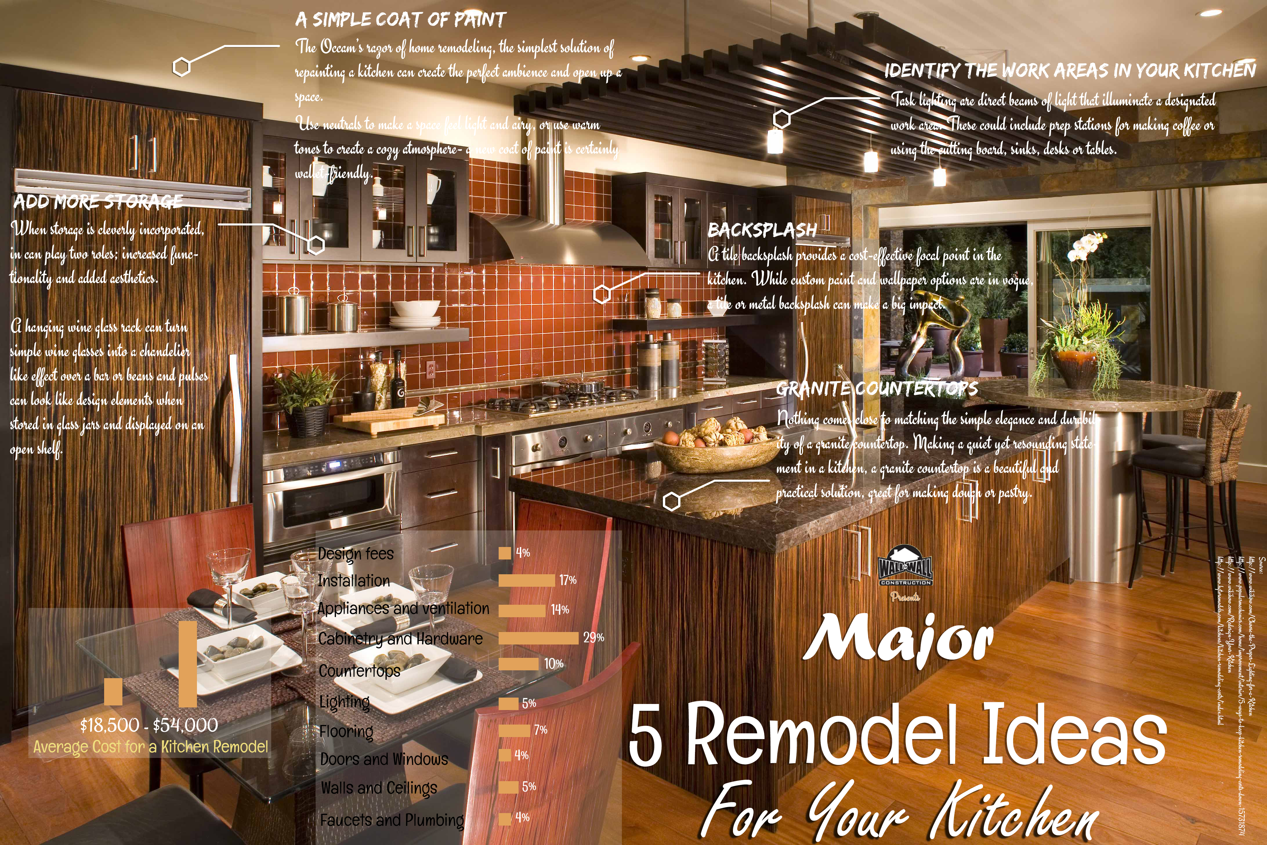 Major: 5 Remodel Ideas For Your Kitchen | Visual.ly on ideas for remodeling basement, ideas for remodeling garage, ideas for remodeling home, ideas for kitchen countertops, ideas for remodeling attic, ideas for remodeling bedrooms, ideas for kitchen remodel, ideas for remodeling a house,