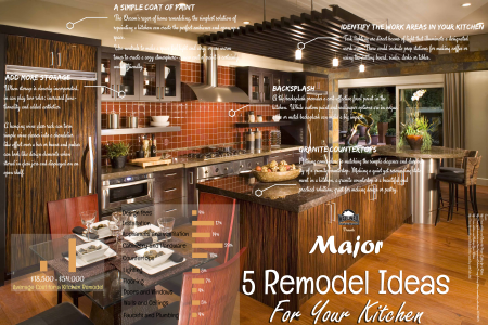 Major: 5 Remodel Ideas For Your Kitchen Infographic