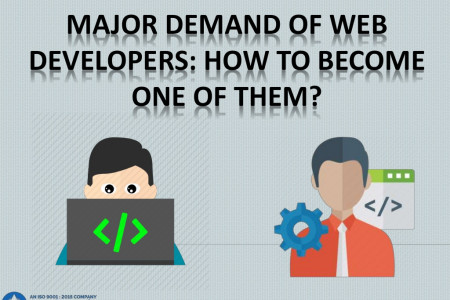 Major demand of Web Developers Infographic