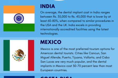 Major Dental Tourism Hubs Across the World Infographic