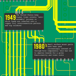 Major Events in Printed Circuit Board History | Visual ly