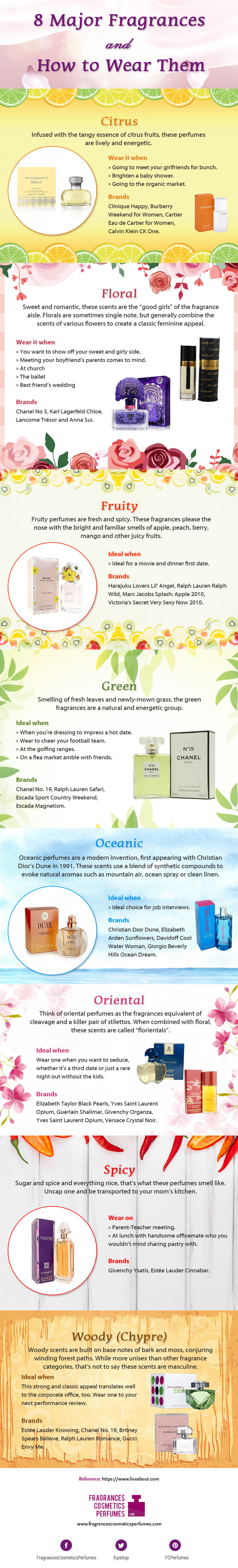 Major Fragrances and How to Wear Them Infographic