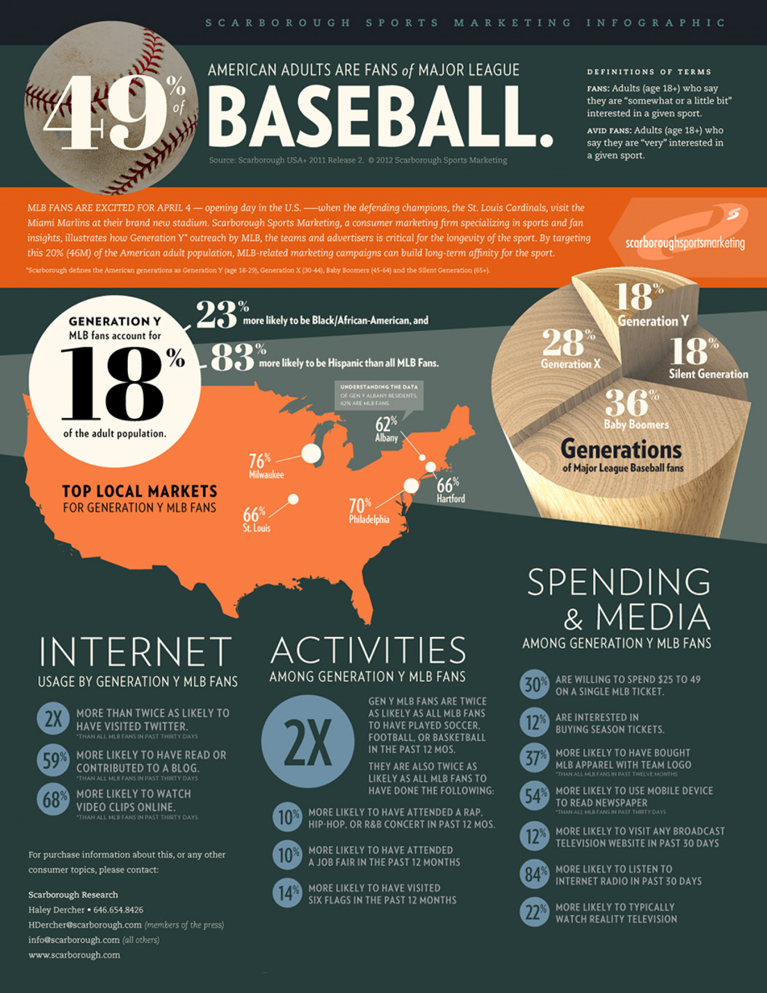 Major League Baseball Infographic