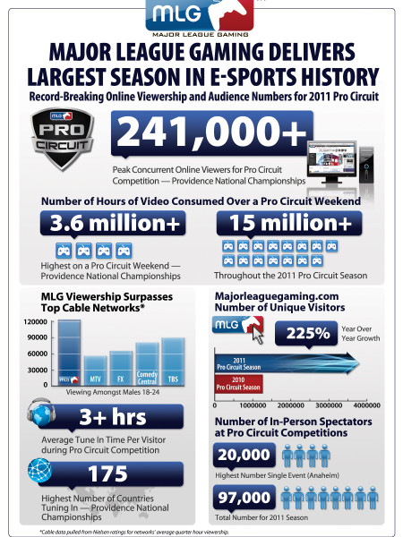 Major League Gaming Delivers Largest Season   Infographic