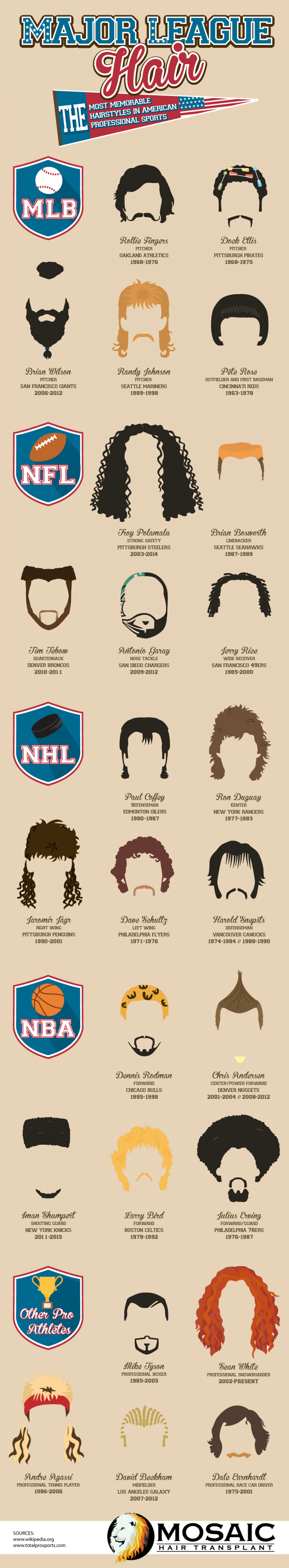 Major League Hair: The Most Memorable Hairstyles in American Professional Sports Infographic