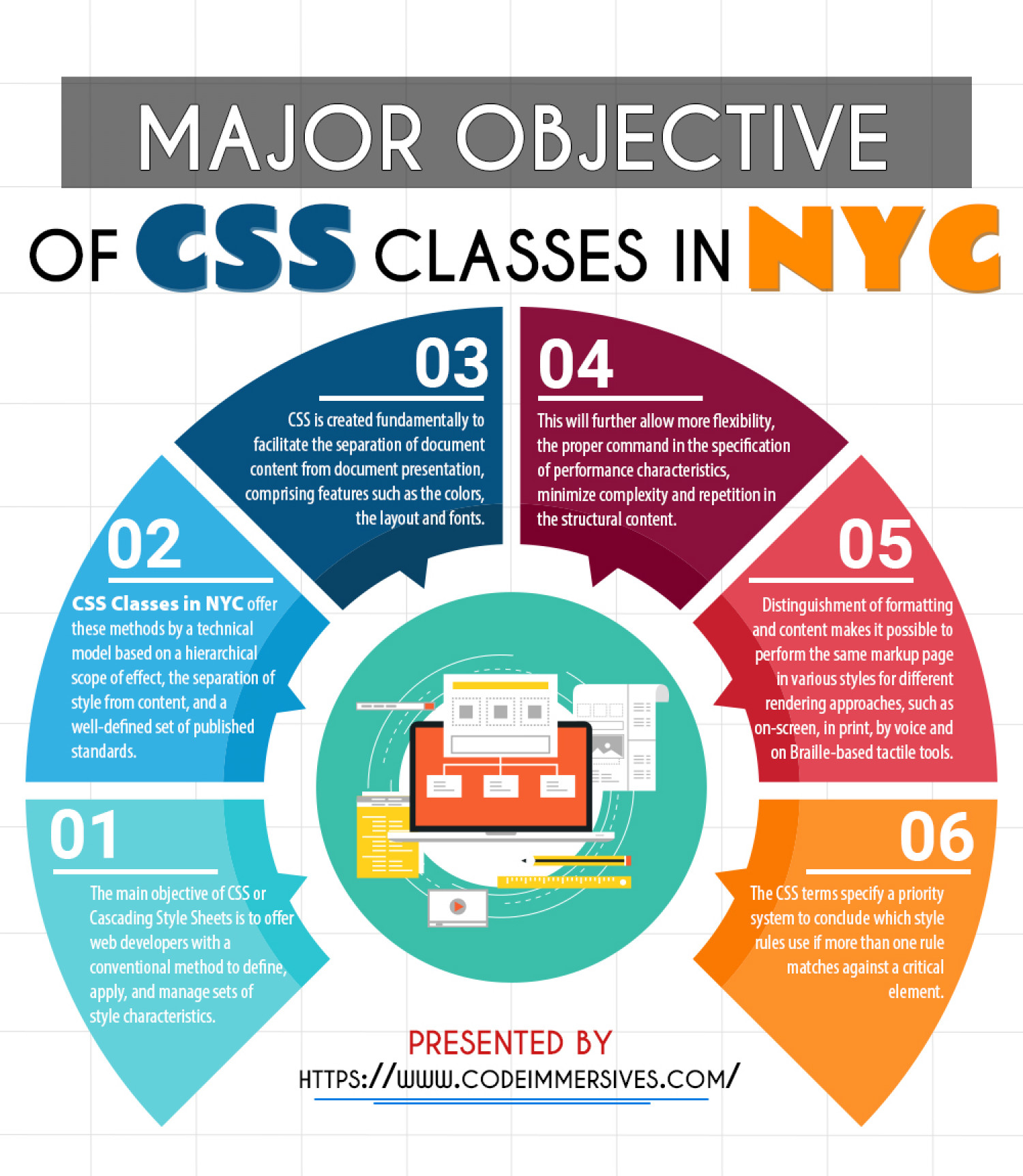 Major Objective of CSS Classes in NYC Infographic