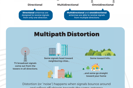 Major TV Antenna Performance Factors Infographic