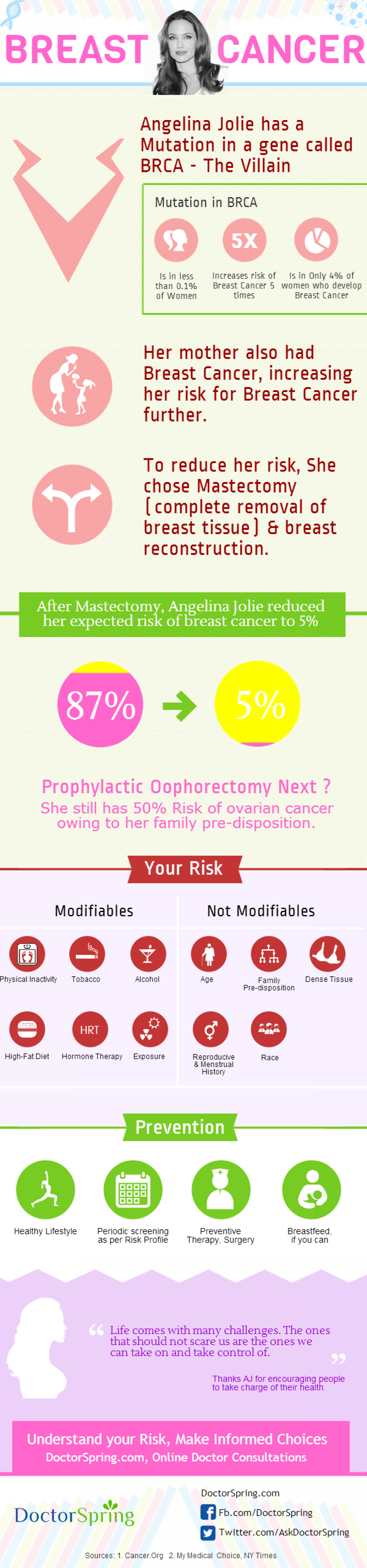 Make an informed decision - What you need to know about Anjelina's Breast Cancer story! Infographic