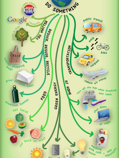 Make Earth Day Everyday Infographic