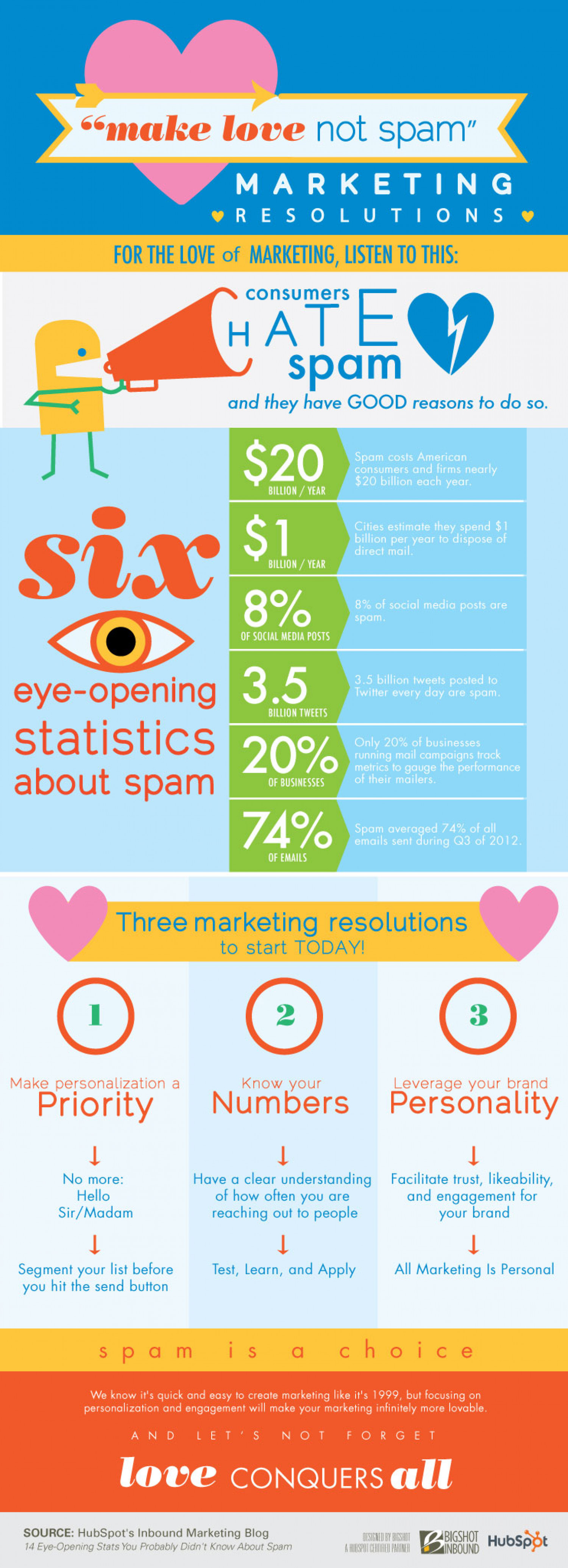 Make love not spam Infographic