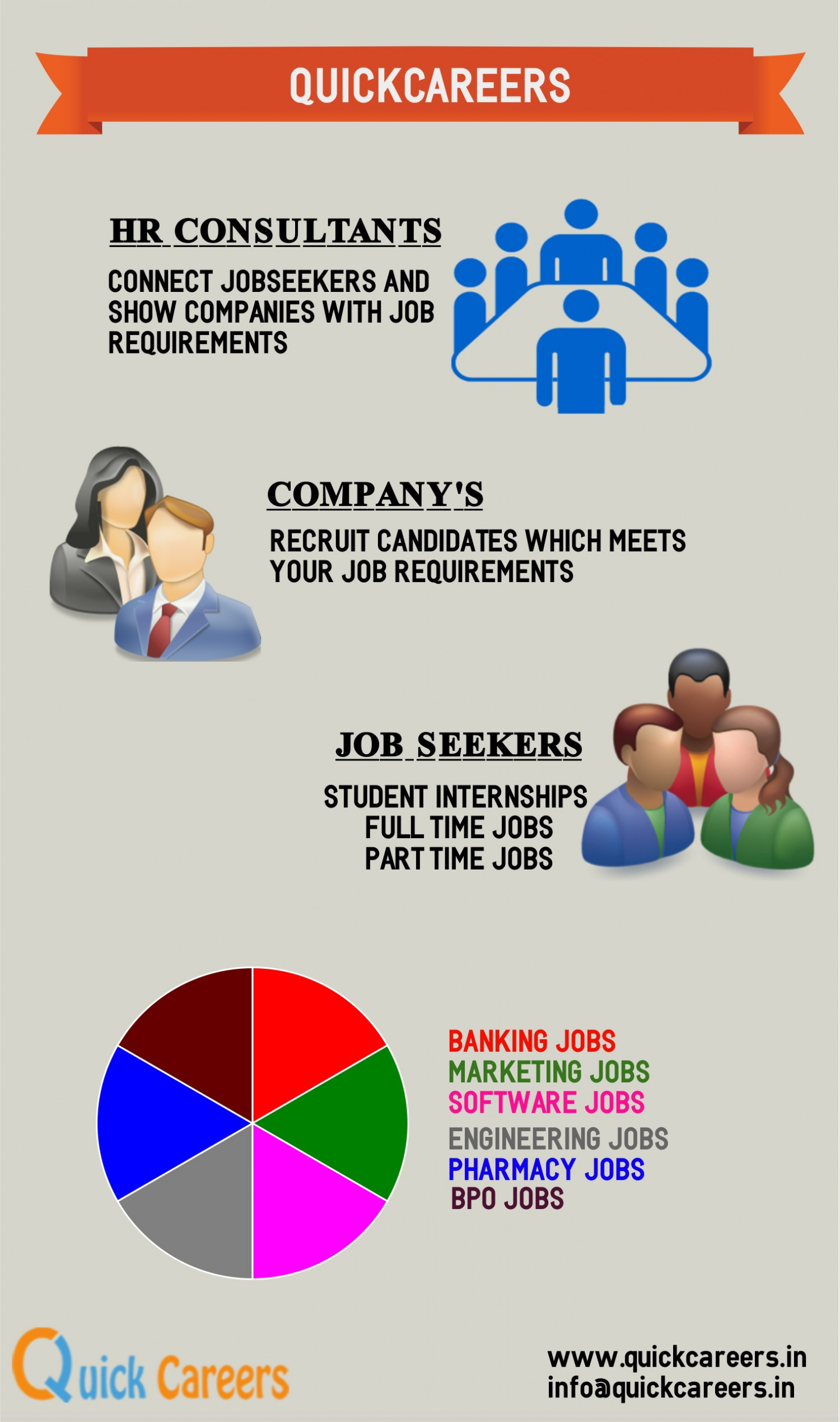 Make Recruitments Faster in Quickcareers.in Infographic