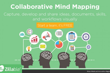 Make sense of complex things with Zillable, a collaborative mind-mapping platform Infographic
